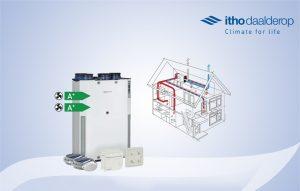 Read more about the article Itho Daalderop HRU ECO WTW-unit hergebruikt warmte uit ventilatie