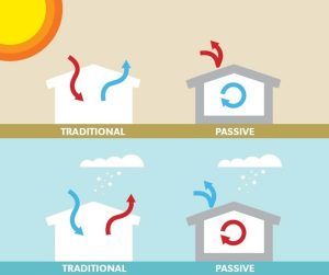 Read more about the article Hoe strak te bouwen en goed te ventileren